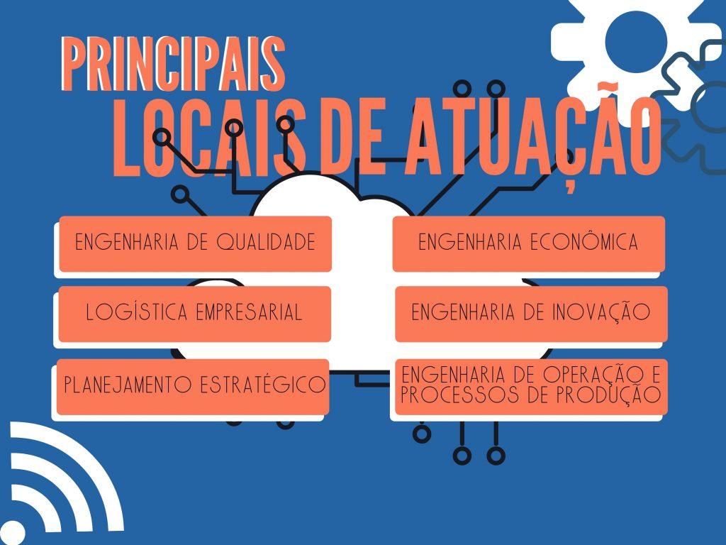 Principais locais de atuação do profissional formado em Engenharia de Produção. Visualização gráfica nas cores laranja, azul e branca, com ilustrações que remetem a engrenagens e tecnologia.